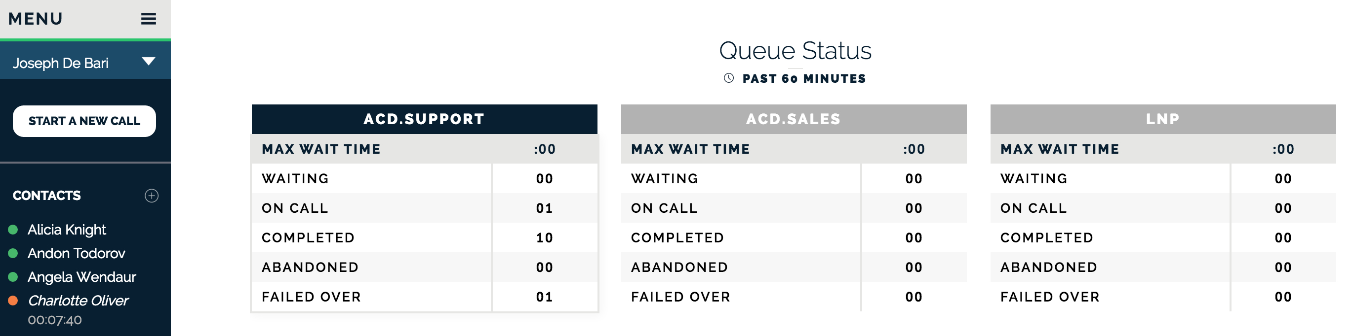 Real-time ACD queue status information